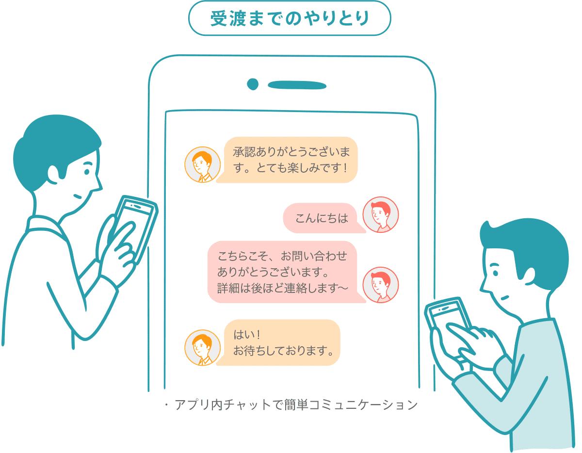 [受渡までのやりとり]・アプリ内チャットで簡単コミュニケーション