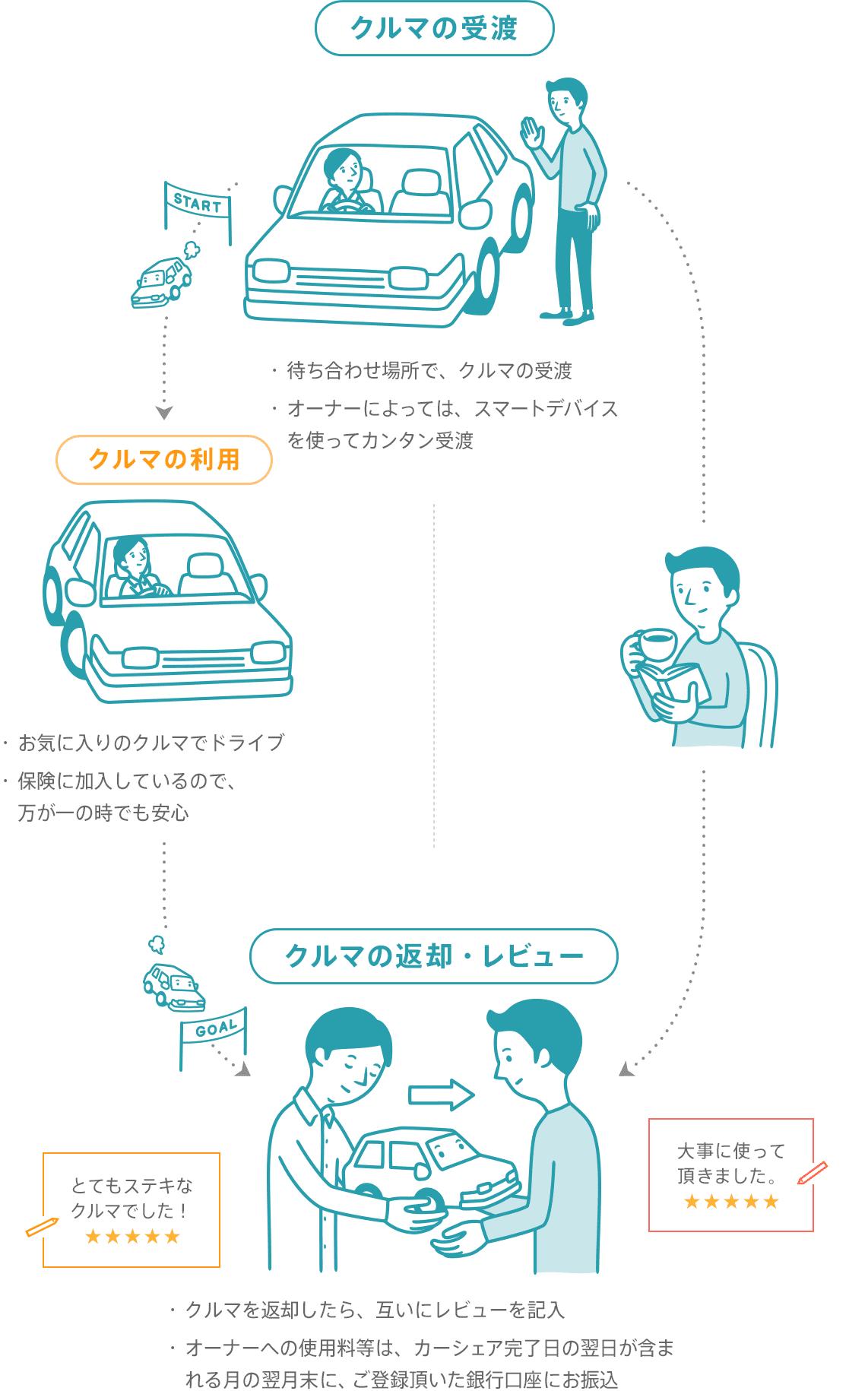 [クルマの受渡]・待ち合わせ場所でクルマの受渡→[クルマの利用]・お気に入りのクルマでドライブ・保険に加入しているので、万が一の時でも安心→[クルマの返却・レビュー]・クルマを返却したらレビューを記入