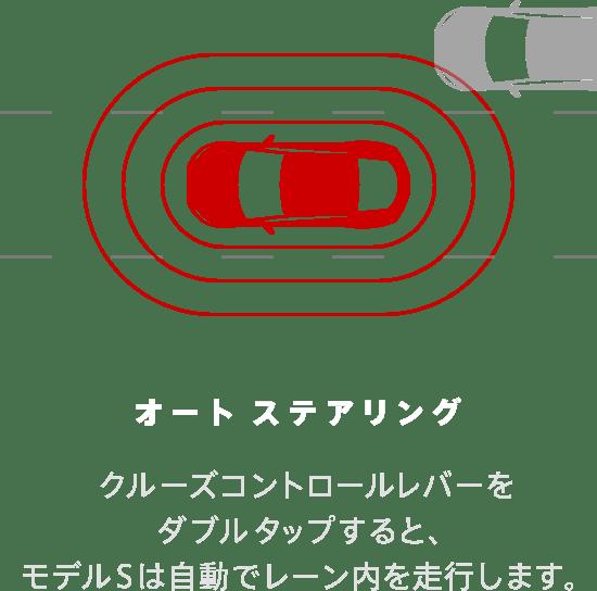 オート ステアリング クルーズコントロールレバーをダブルタップすると、モデルSは自動でレーン内を走行します。