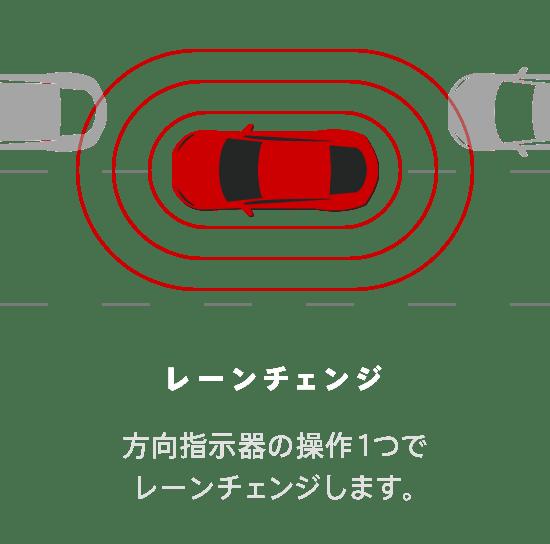 レーンチェンジ 方向指示器の操作1つでレーンチェンジします。