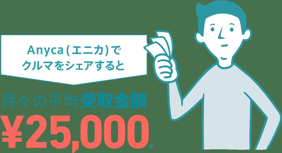Anyca(エニカ)でクルマをシェアすると月々の平均受取額25,000円